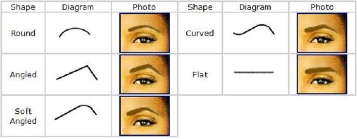 Top 10 Eyebrow Tips and Tutorials that Could Change Your ...