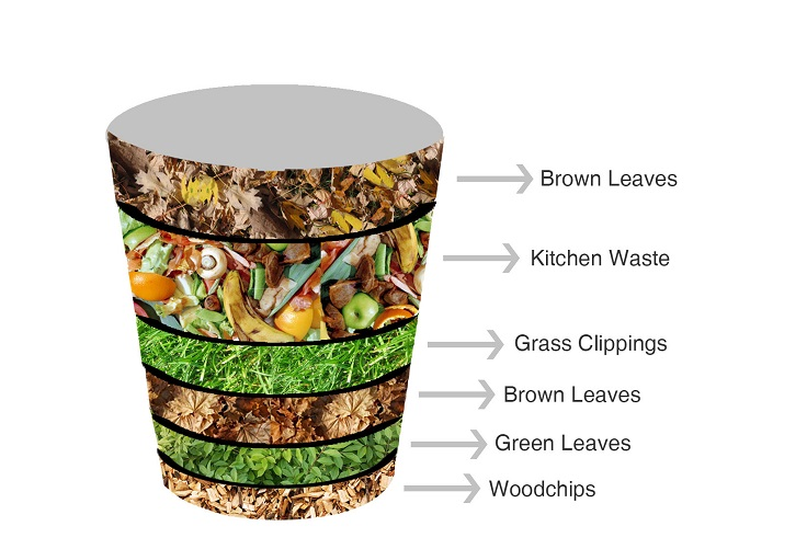external image The-Best-Composting-Materials.jpg